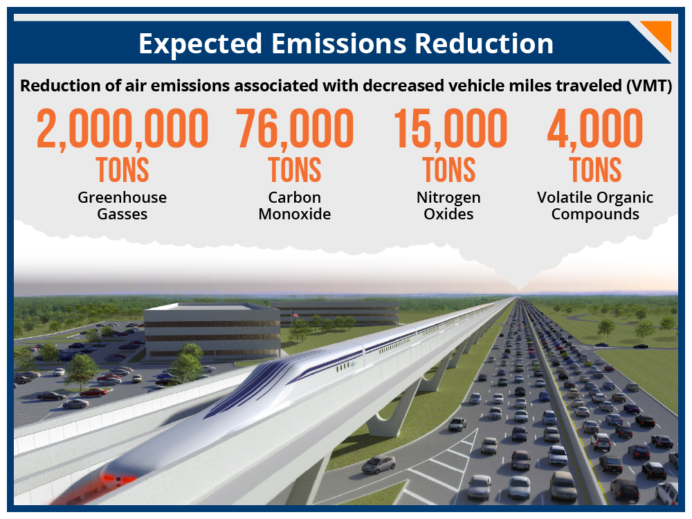 Expected reductions in harmful air emissions associated with decreased vehicle miles traveled as a result of the Northeast Maglev