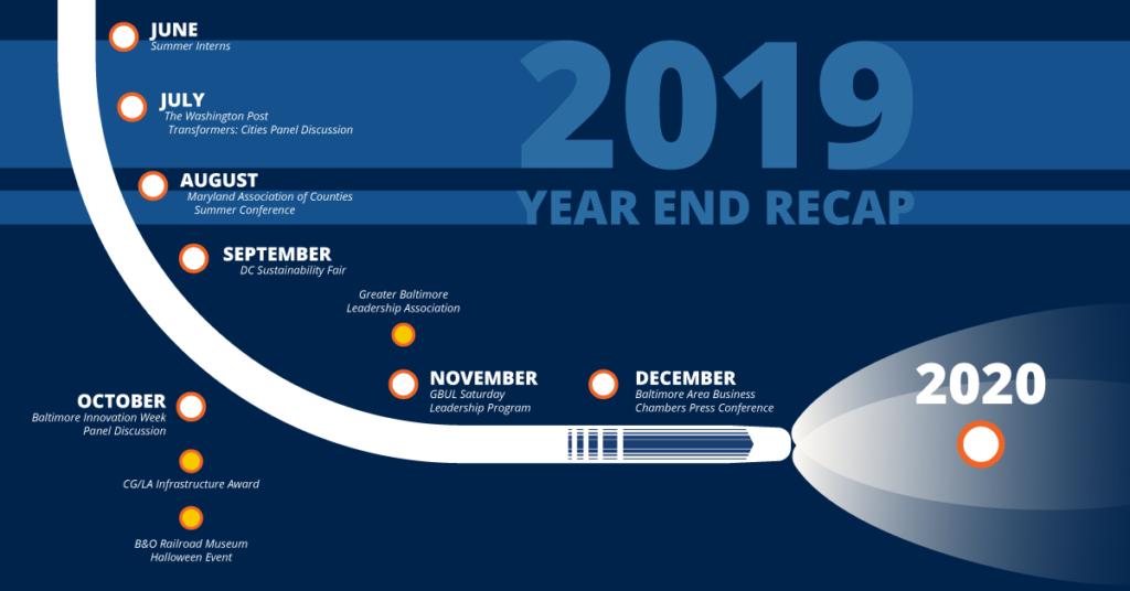 Stylized Northeast Maglev 2019 events timeline