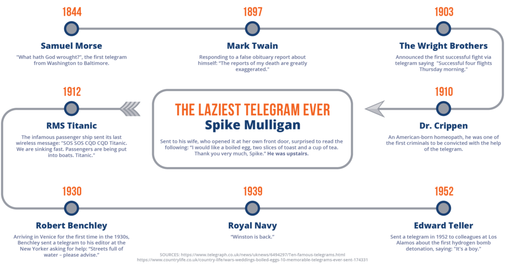 Stylized timeline graphic of notable telegrams throughout history