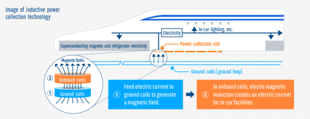 Diagram of the inductive power collection system used on the improved SCMAGLEV