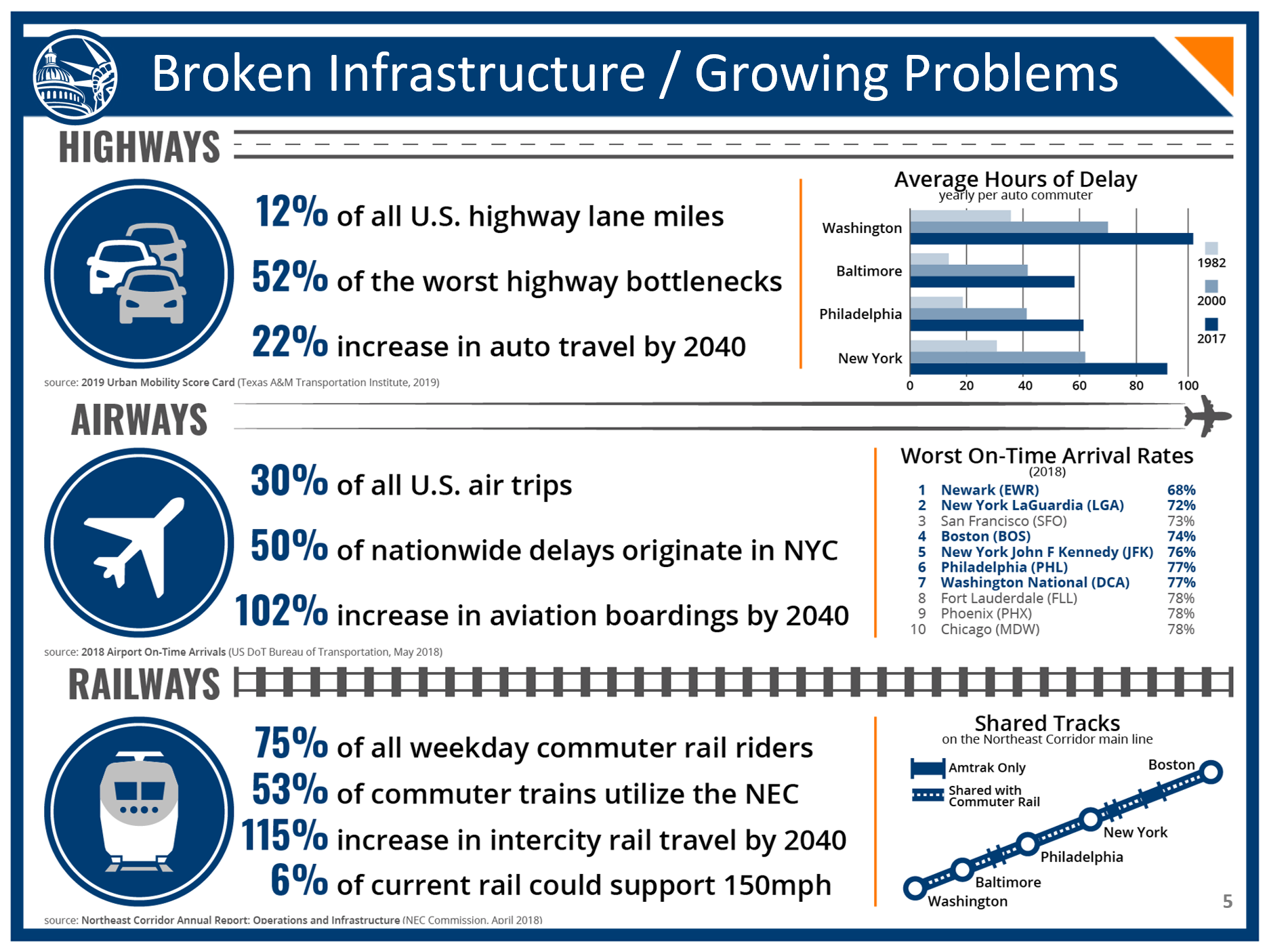 Infographic showing highway, airway, and railway transportation infrastructure issues in the Northeast Corridor