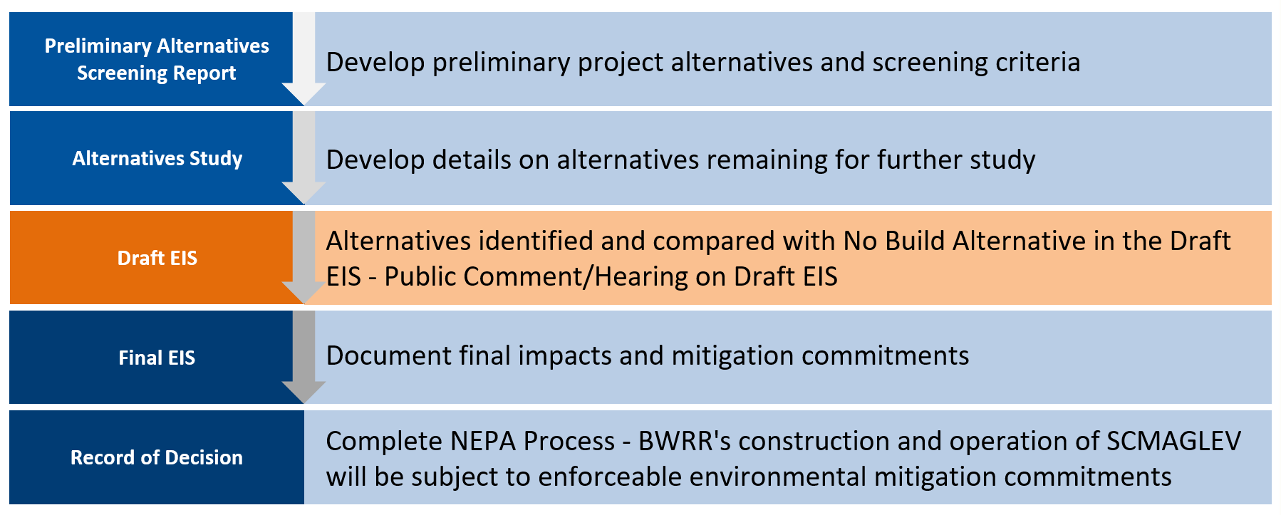 A table describing the NEPA process with DEIS highlighted as the current process status