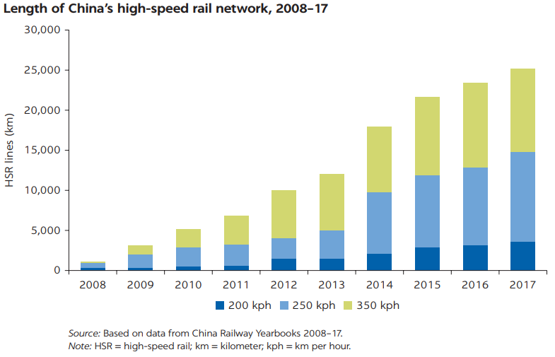 Chart showing the length of China's High Speed Rail network yearly from 2008 to 2017